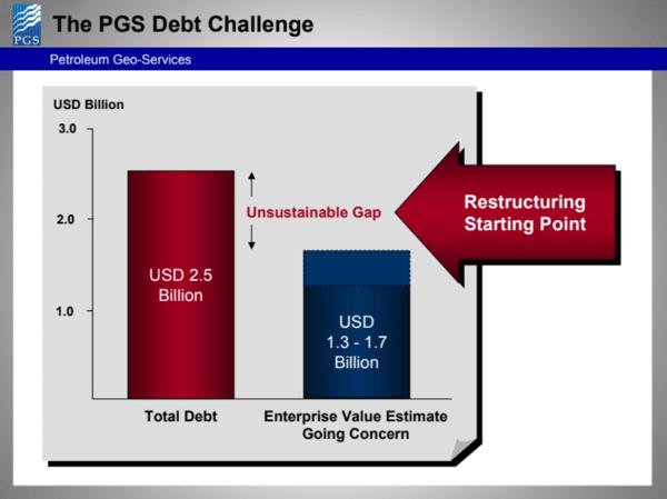 the-pgs-debt-challenge