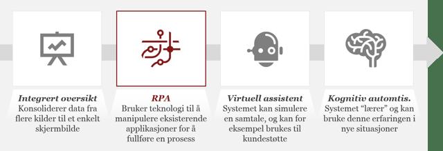 Illustrasjon av fremtidens automatisering.