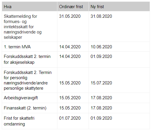 Tabell blogg
