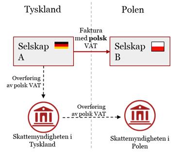 VAT module